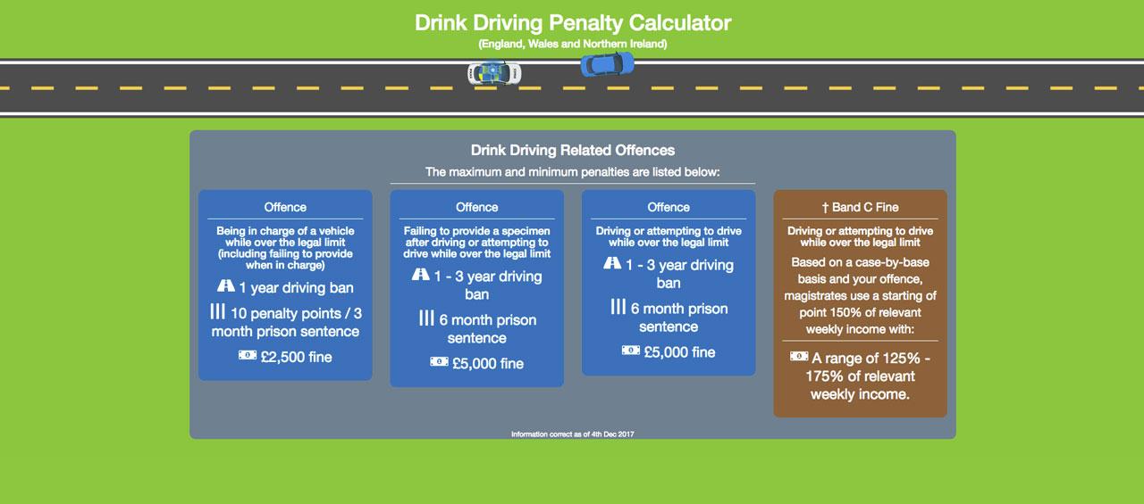 drink drive calculator